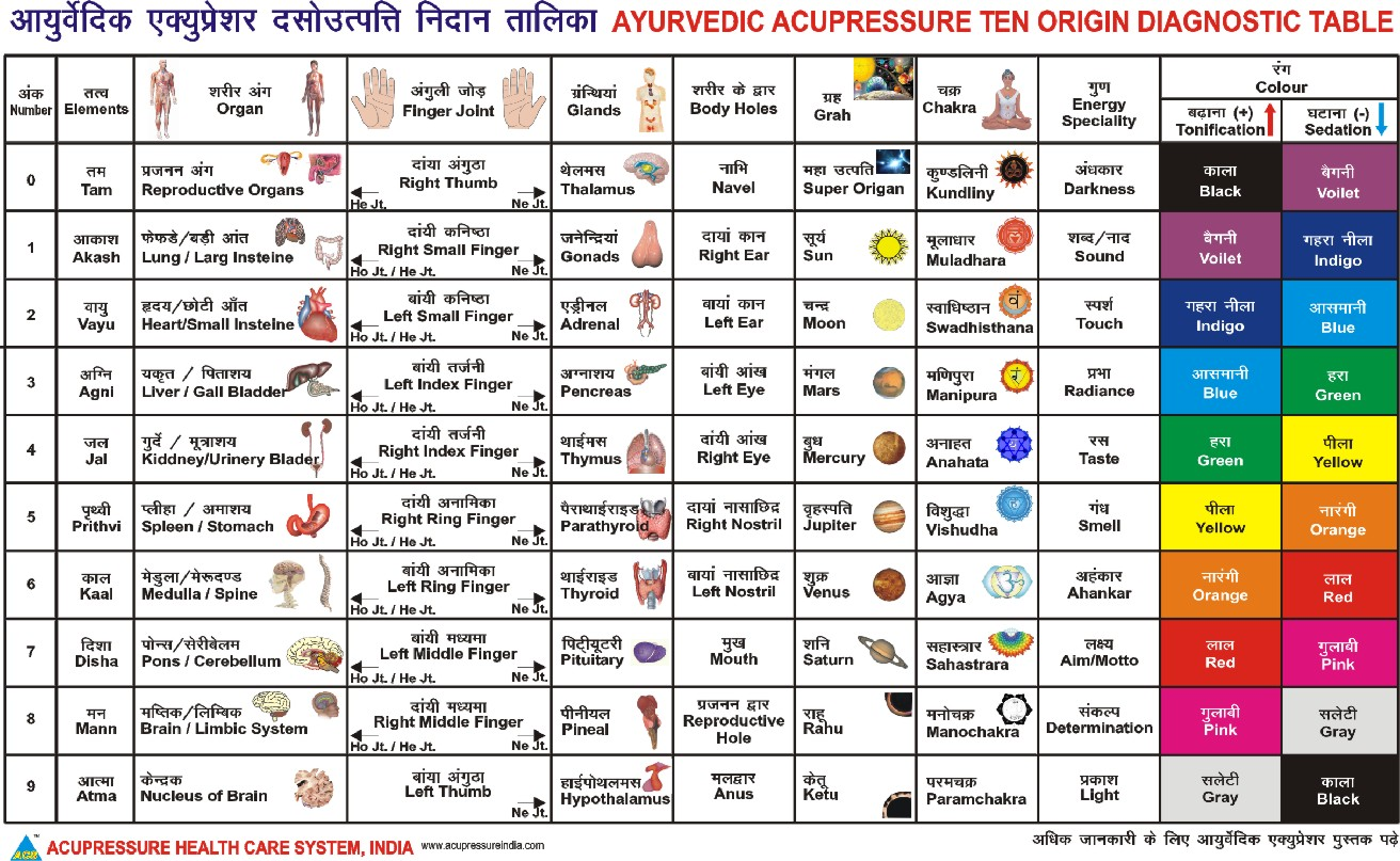Ayurvedic Acupressure Diagnostic Table | Acupressure ...